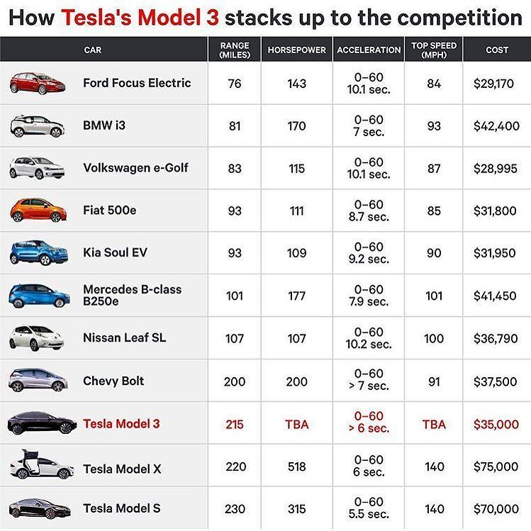 Instagram Photo By The Electric Car Apr 30 2016 At 3 16pm Utc Tesla Price Electric Cars Tesla Model