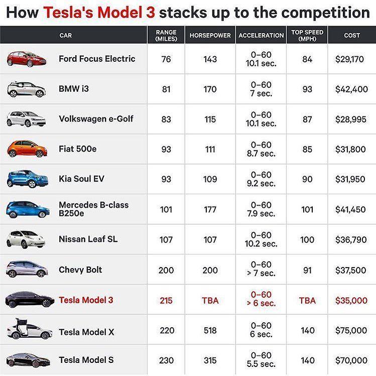 Tesla Model 3 VS  the competition - Everyday the EV market