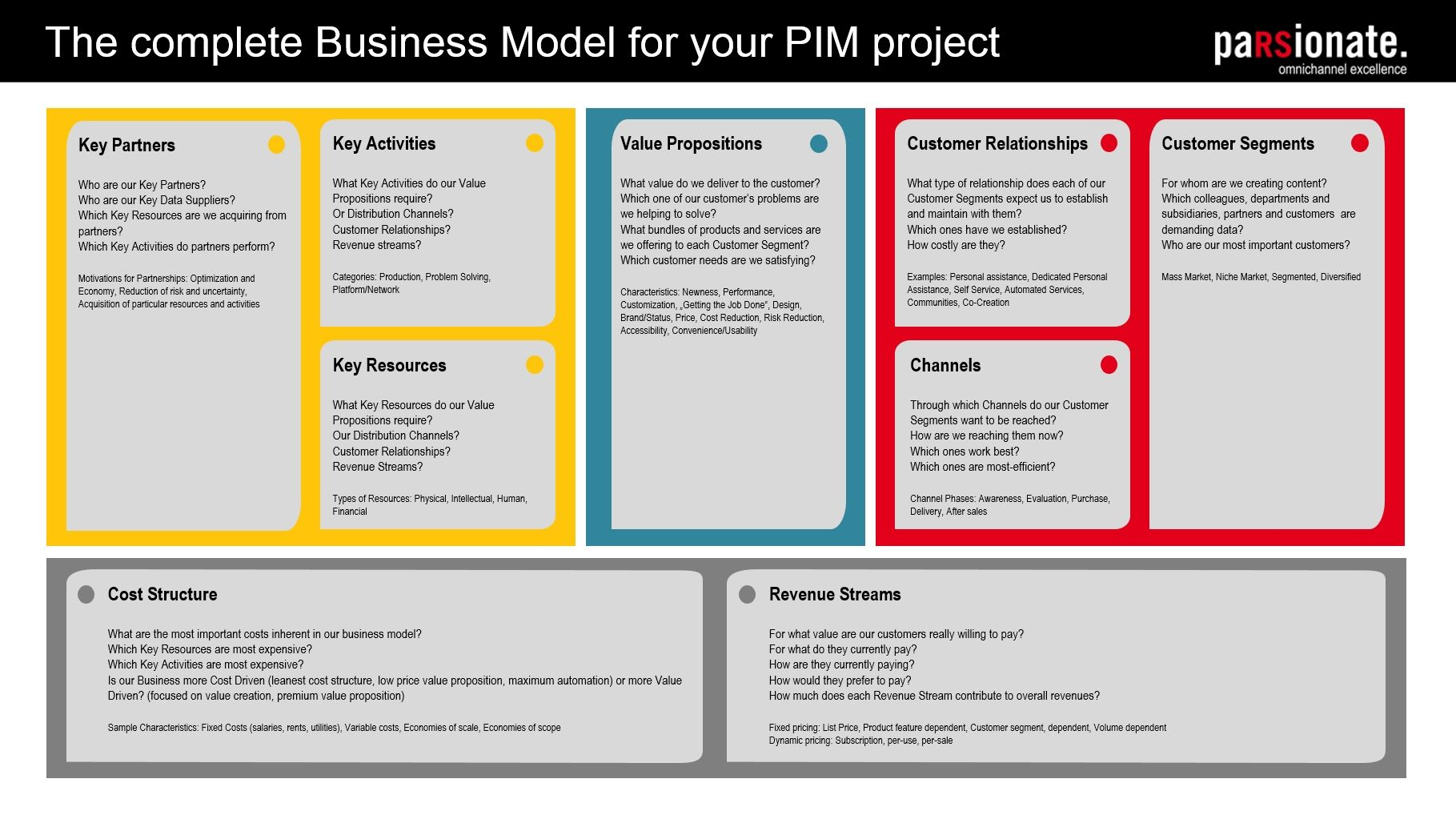the business model canvas Google Search