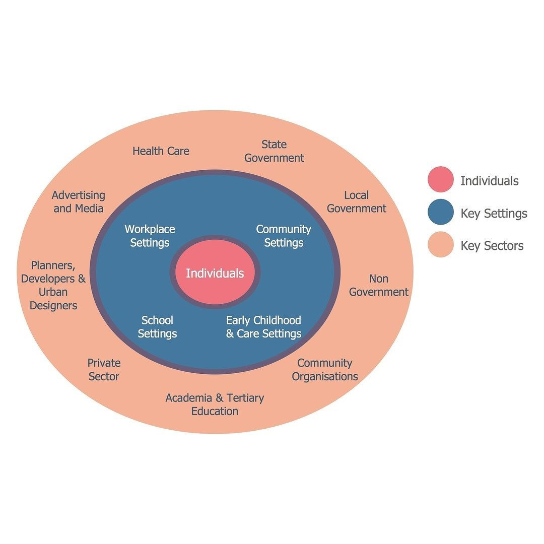 Stakeholder onion diagrams active living for all stakeholder stakeholder onion diagrams active living for all stakeholder management onion diagram oniondiagram design stakeholderanalysis ccuart Choice Image