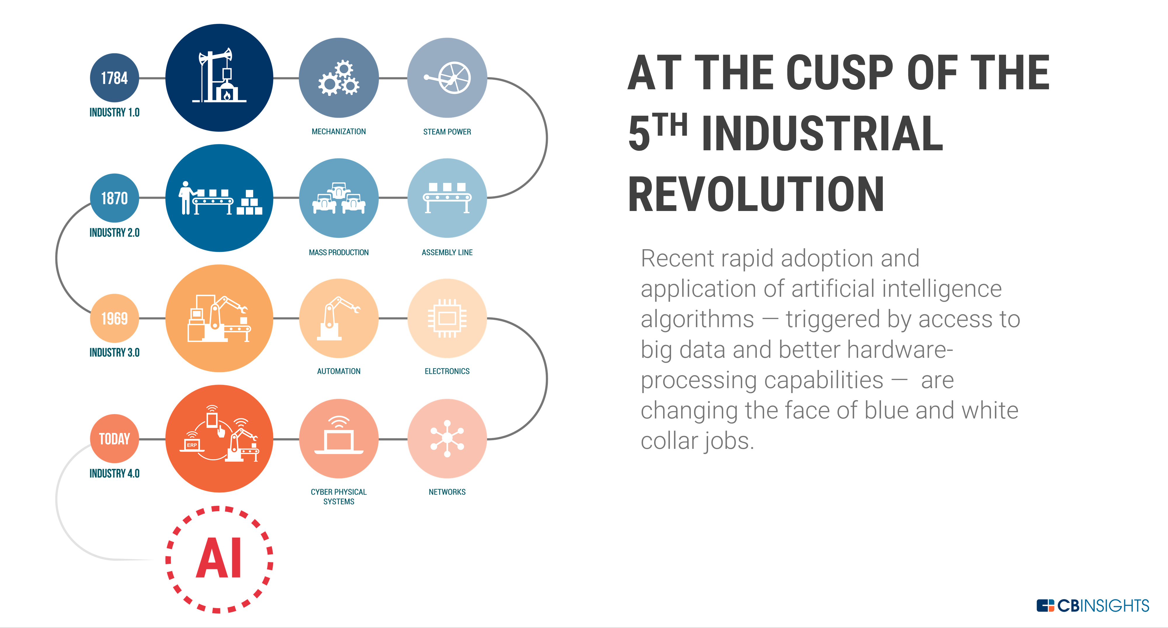 The 5th Industrial Revolution Leads To Ai