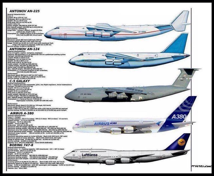 Heavy Airliner Chart Military Aircraft Aircraft Design Aircraft