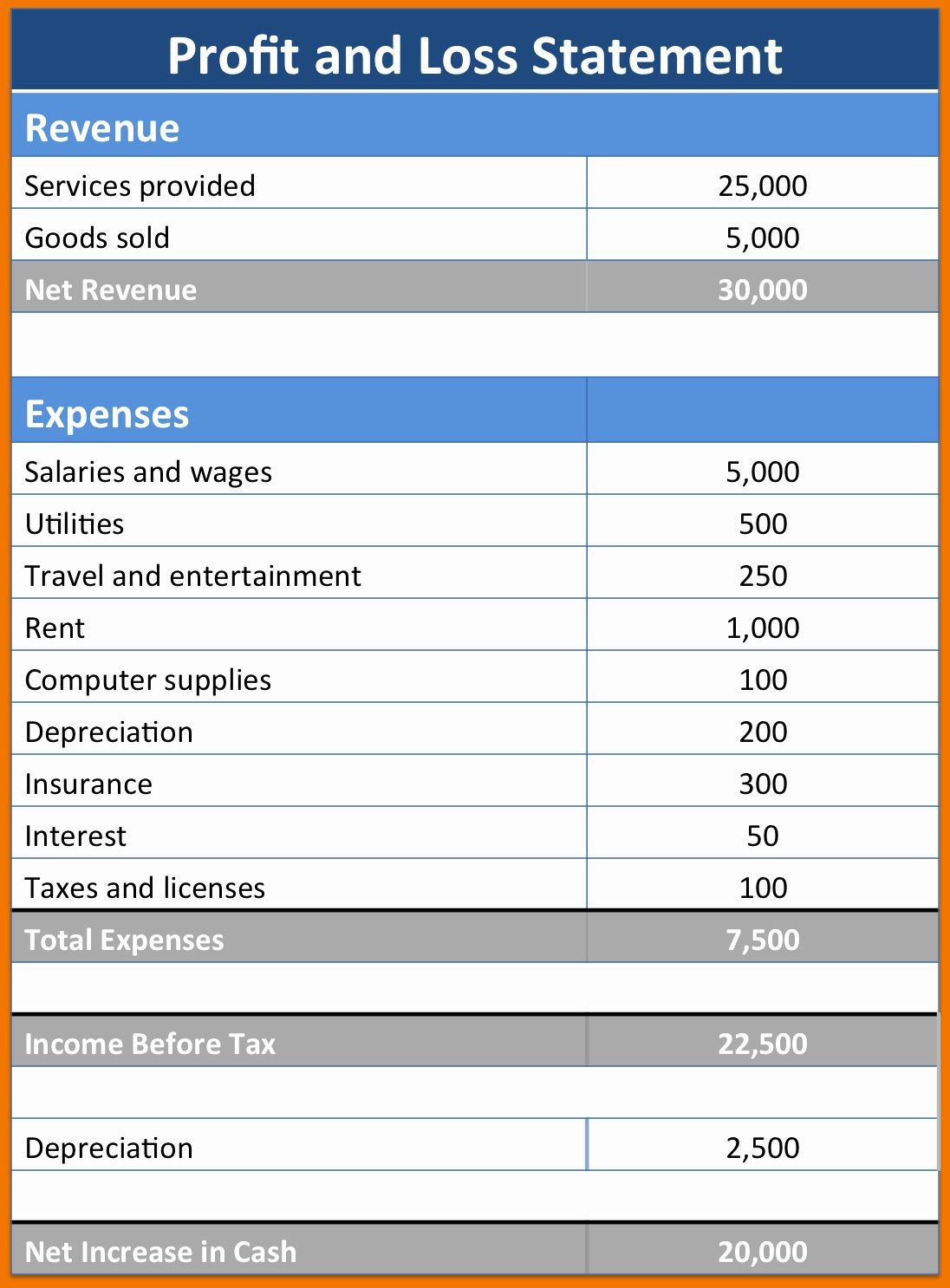 Self Employment Income Statement Template Awesome Free
