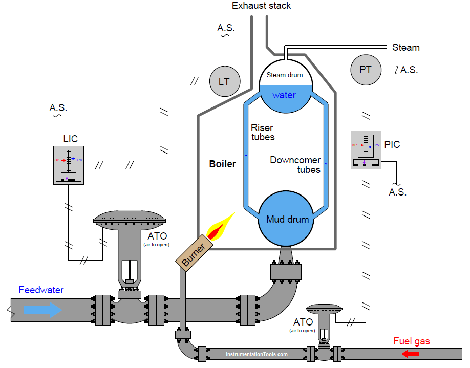 Examine The Pneumatic Control Loops Questions Transmitter Controller Valve Systems For An Boiler Control Steam Boiler This Or That Questions Plumbing Valves