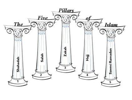 Six pillars of character essay
