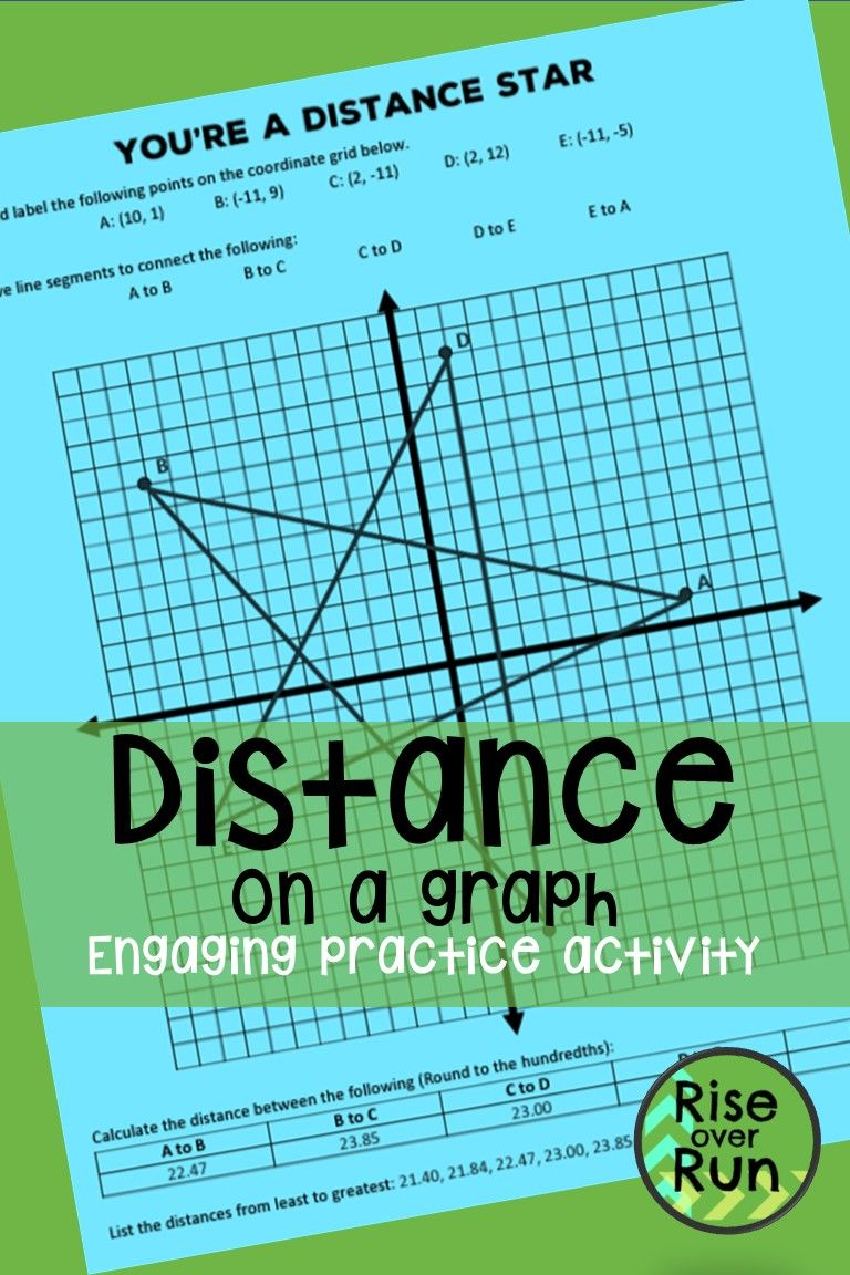 Practice Finding Distance On A Graph With This Fun Resource Students Use The Pythagorean Theorem Or Distance Fo Pythagorean Theorem Distance Formula Theorems [ 1152 x 768 Pixel ]