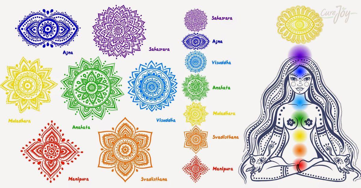 TELUGU PATHAM తెలుగు పథం: How The 7 Chakras