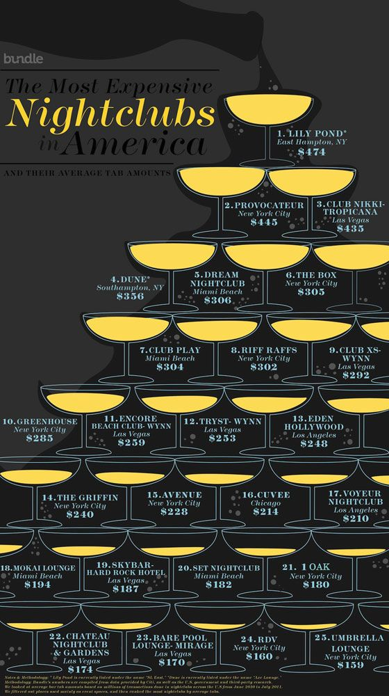 The Most Expensive Nightclubs In America Infographic Night Club Most Expensive Infographic
