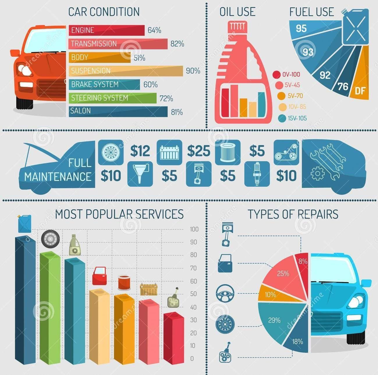 This Infographic Tells You Everything About The Maintainence Of