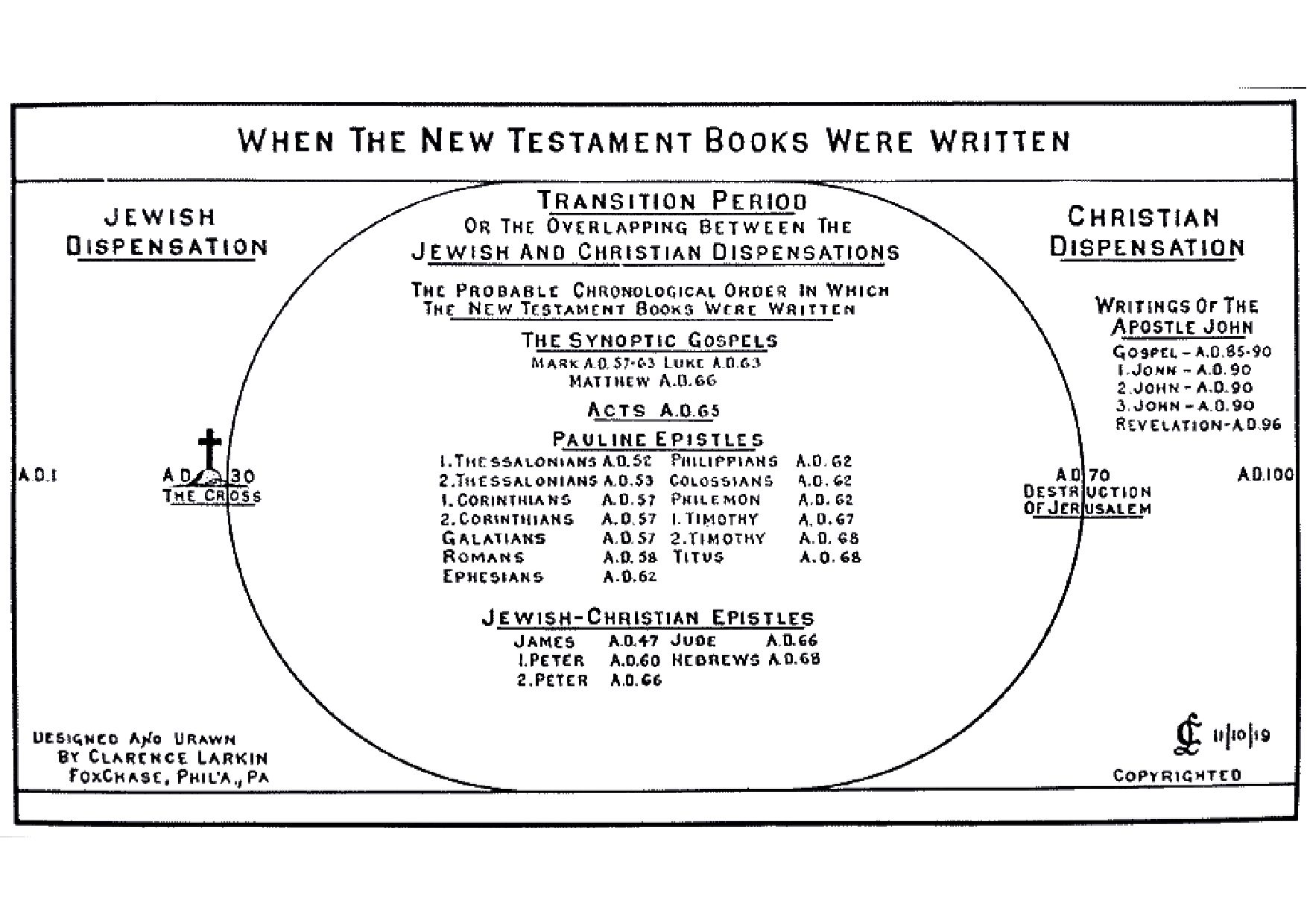 Clarence Larkin Dispensational Truth Bible Charts And Pdf New