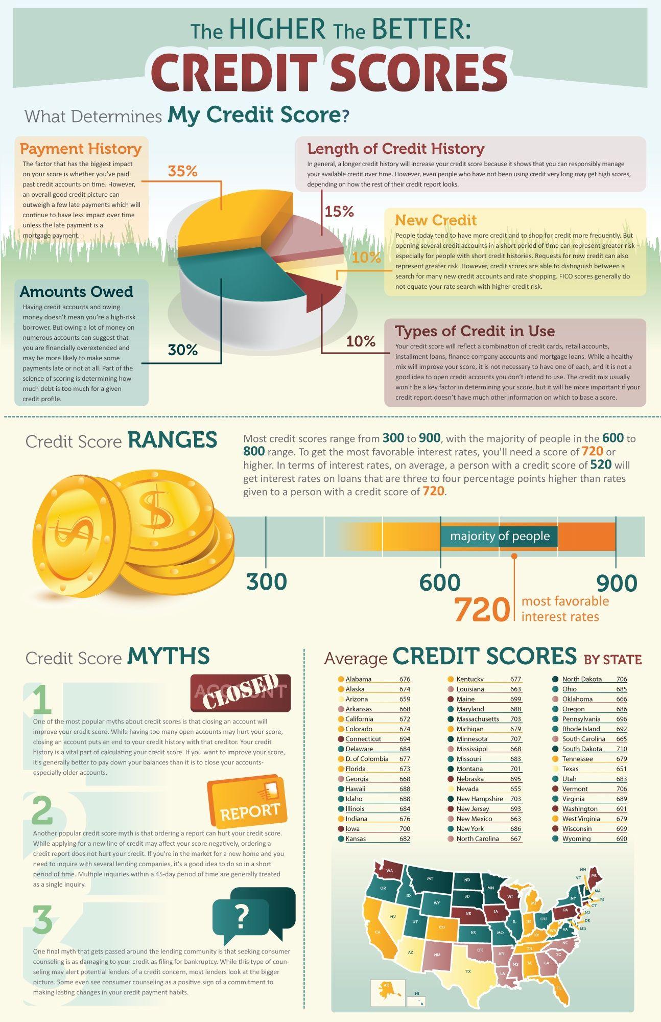 Credit scores explained from wwwgirlsjustwannahavefunds
