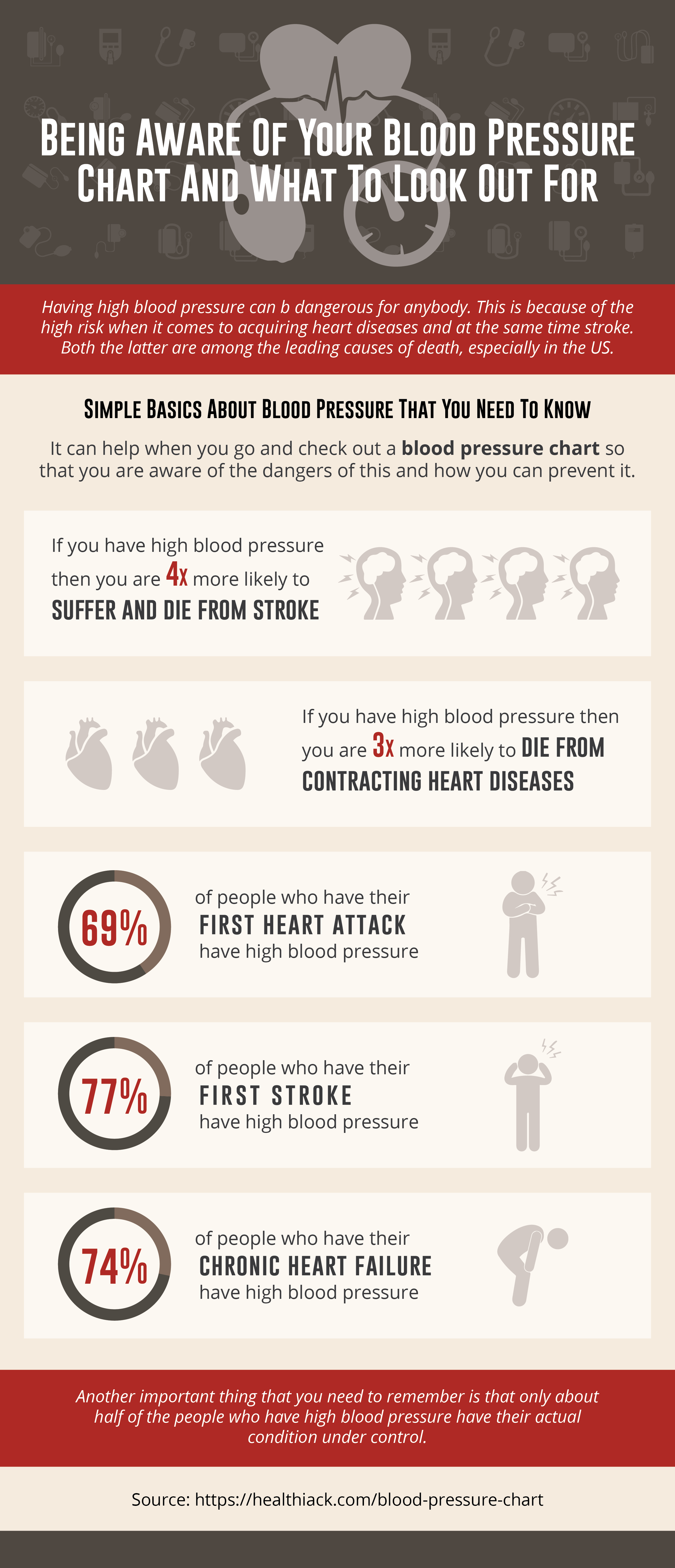Know The Right Level Of Blood Pressure With A Normal Blood Pressure
