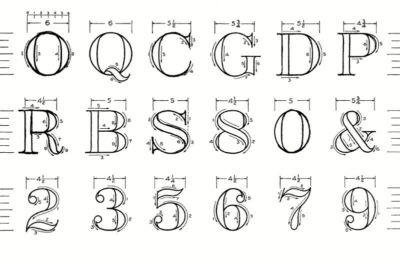 Construction of Modern Roman Letters and Figures. | ABCedarium ...