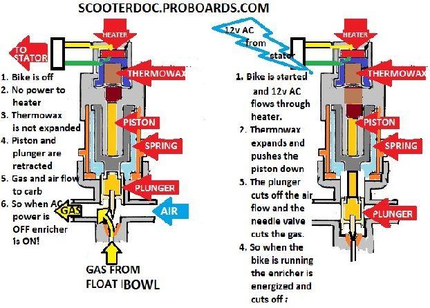 Auto-Enricher Removal | Scooter Doc Forum  sc 1 st  Pinterest : automatic choke wiring - yogabreezes.com
