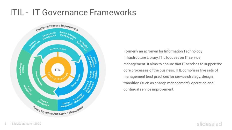 It Governance Frameworks Powerpoint Template Diagrams Slidesalad Powerpoint Templates Powerpoint Templates