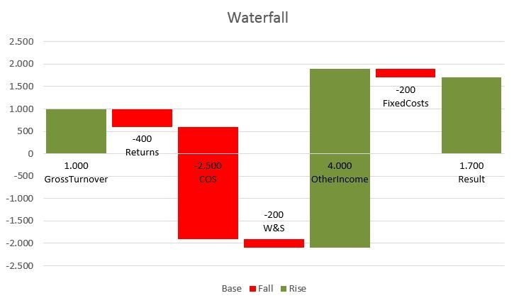 Today I Will Show You How To Create Waterfall Chart Using Power