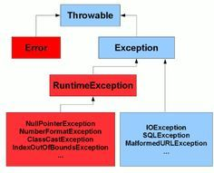 Exception Handling In Java An Exception Or Exceptional Event Is A Problem That Arises During The Execution Of A Program Wh Java Tutorial Java Programming Java