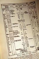 Cómo recordar el alfabeto griego