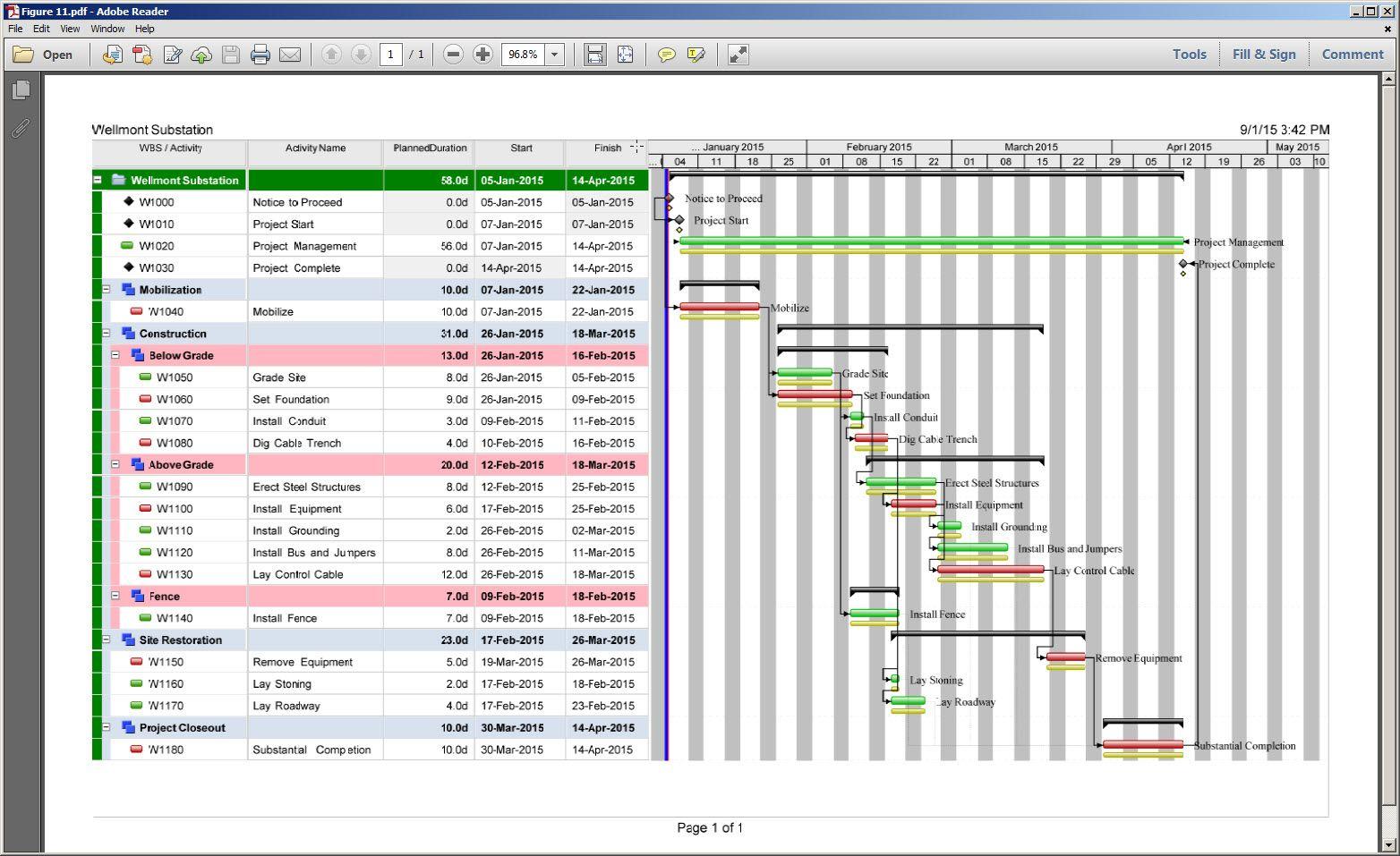 Microbiology Gram Positive Cocci Flow Chart Bacterial Identification Flow Charts And Schemes Flowchart For Gram Positive Cocci Bacteria In 2020 Gantt Chart Chart Gantt