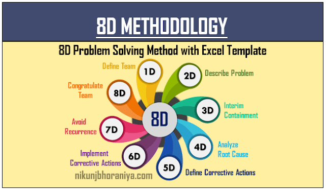 8d process flow diagram 8d methodology in 2020  with images  problem solving  solving  problem solving
