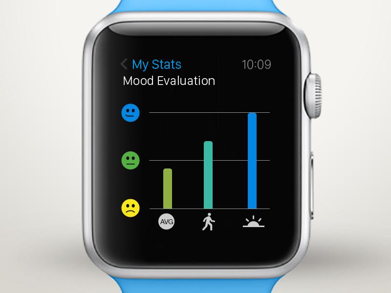 Moodgraph for Apple Watch Apple watch, Apple, Apple