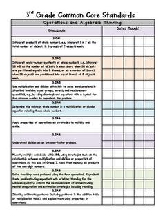 Free Third Grade Common Core Checklist For Math