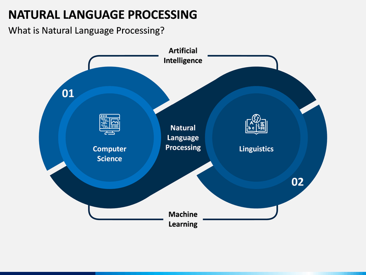 Natural Language Processing Natural Language Language Business Powerpoint Templates