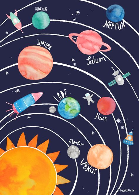 Poster Sonnensystem Erde Sonnensystem Sonne