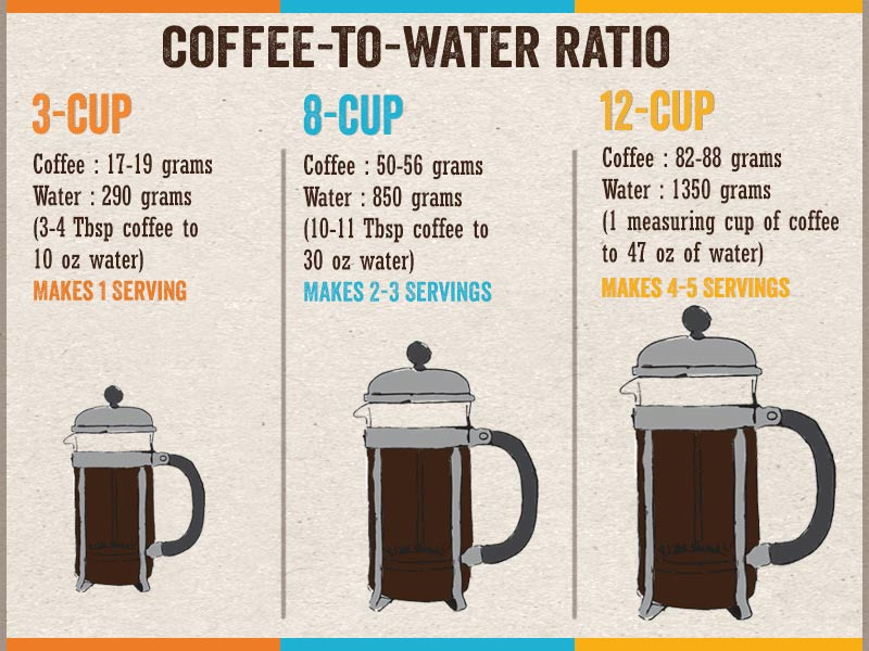 French Press Coffee Brewing Guide How to Use a French
