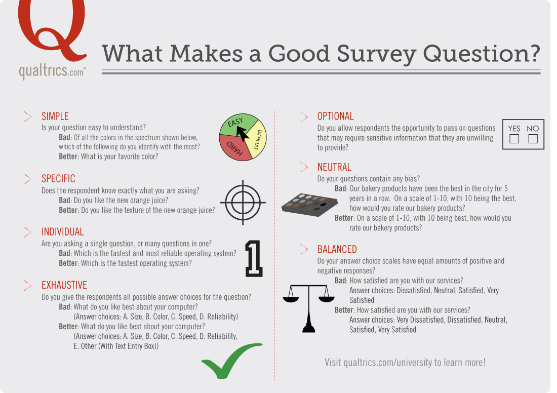 What Makes A Good Survey Question Infographic How To Design Appropriate Survey Questions For Reliable Results Survey Questions This Or That Questions Surveys