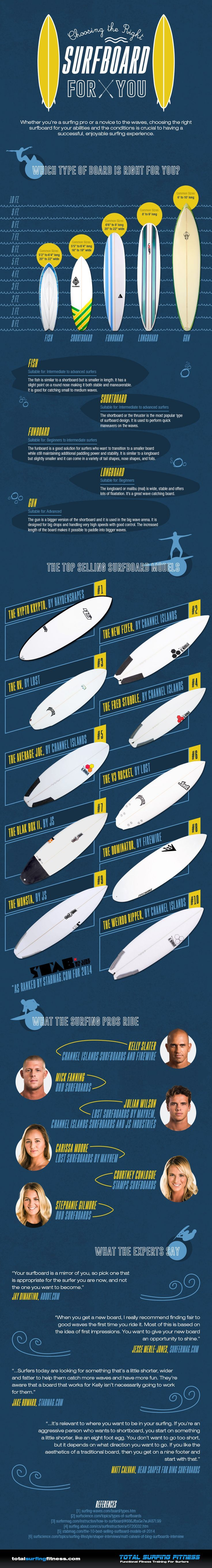 099fefe964 Travel infographic - Choosing the Right Surfboard for You | Travel ...