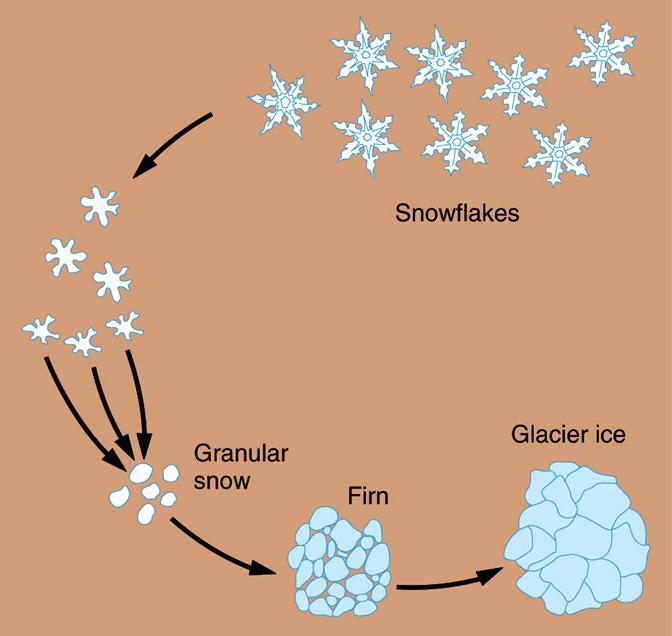 「glacier Ice formation」の画像検索結果