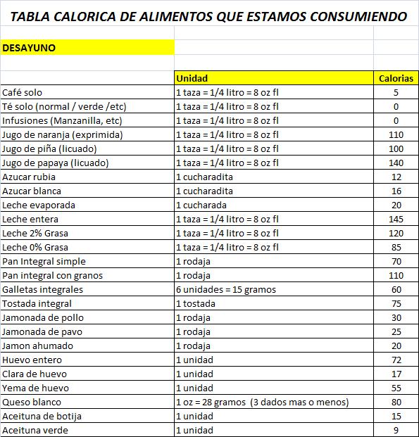 Alimentos Bajos Tabla Calorica De Alimentos Calorias De Los Alimentos Tabla De Calorías