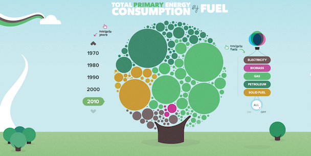 Infographic Ideas infographic animation css : 1000+ images about Global Warming on Pinterest | Green energy ...