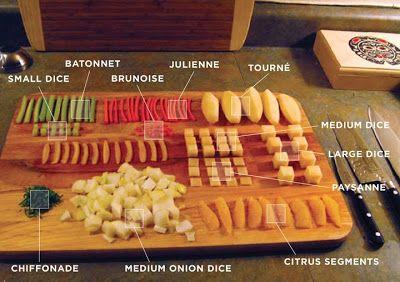 Vegetable Cuts Chart Mise En Place Cut Techniques