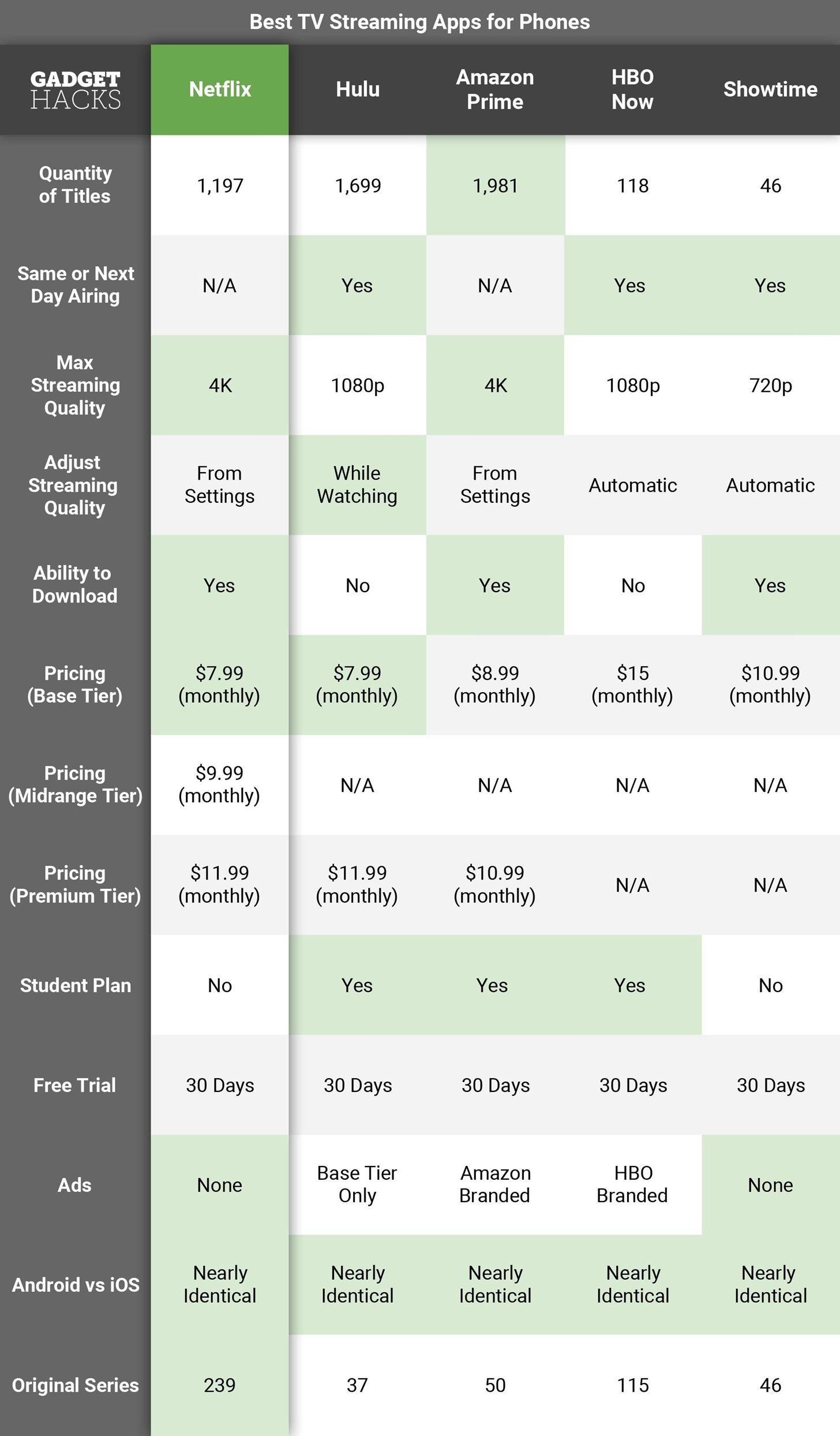 Best TV Streaming Apps Disney+ vs. Apple TV+ vs. Netflix