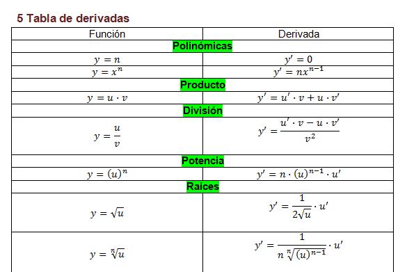 Derivadas De Funciones Tabla Trucos Ejercicios Resueltos Paso A Paso Con Solución Ejemplos De Funciones Matematicas Ejercicios Resueltos Videos Matematicas