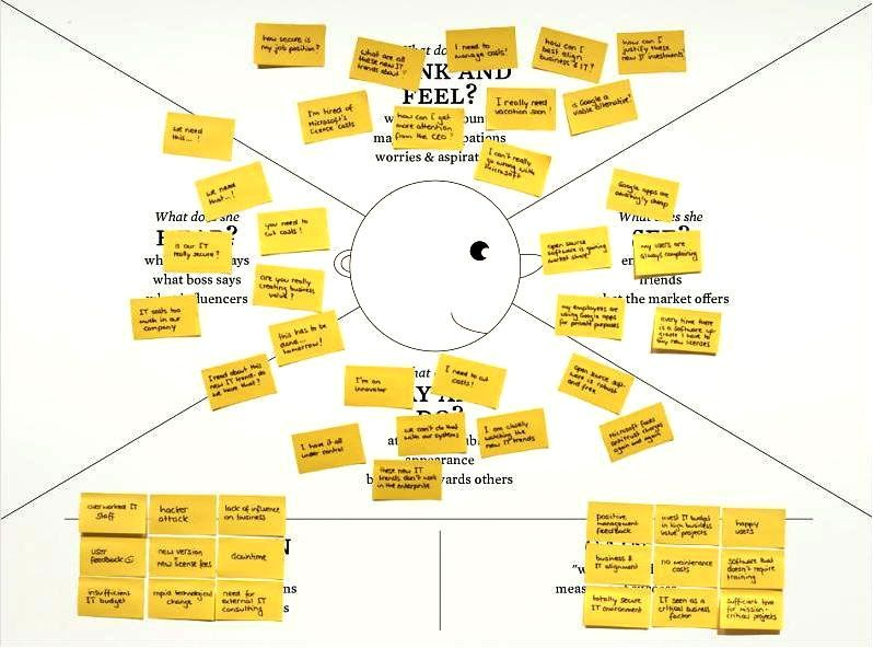 Empathy Map Empathy maps, Empathy, Design thinking