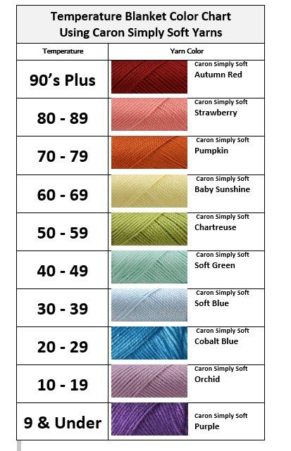 Crochet Temperature Blanket Color Chart With Temps Using Caron Simply Soft Yarns