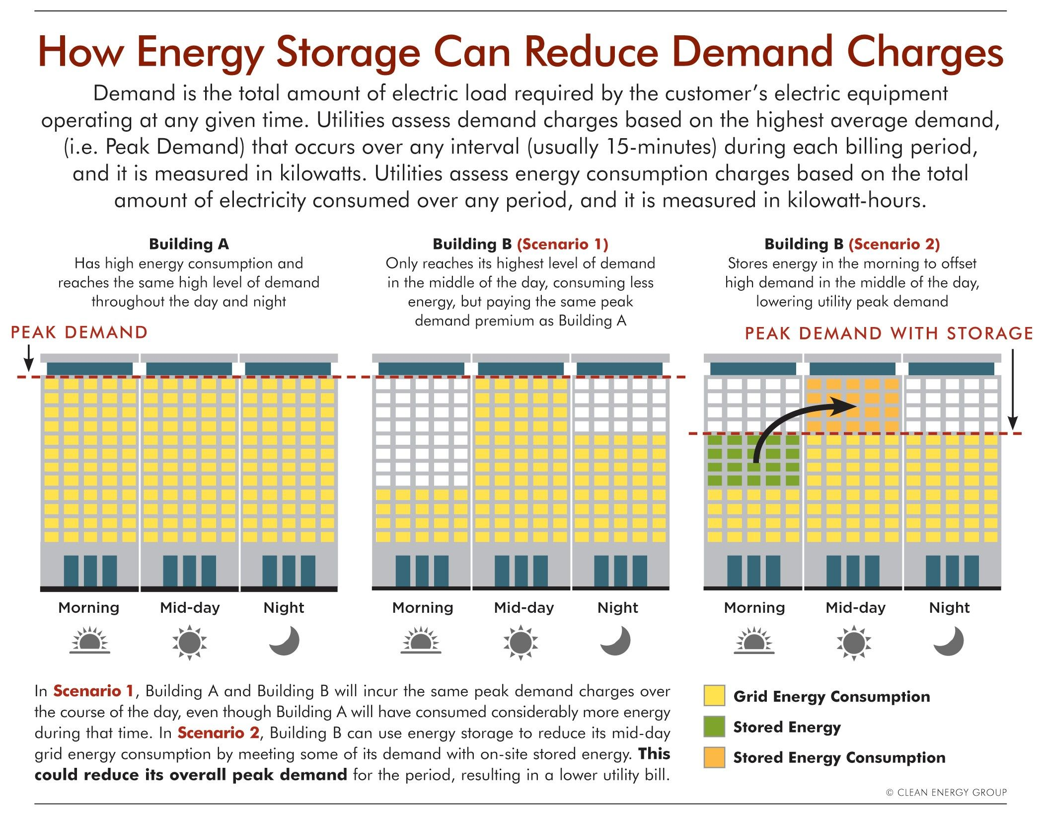 Efficiency Solar And Storage Offer A Unique Opportunity To Bring