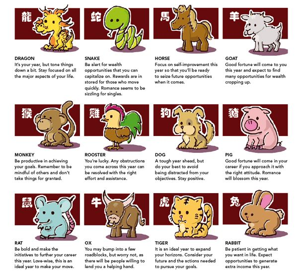chinese new year 2015 animal element meaning calendar sign craft zodiac horoscope - Chinese New Year 2015 Animal