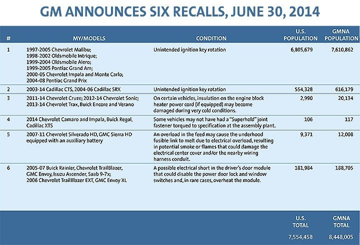 Gm Recalls More Than A Million Vehicles With Power Steering