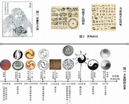 太极图 历史渊源 - 太极图是中国古人的一个伟大发明,依据考古发现距今有5000多年的历史。 太极图产生于图形符号时代(新石器时期),见图2,那时还没有产生文字,对它的研究只能依靠考古发现。依据现有的考古成果,发现最早的太极球是6500年前的四川大溪文化和江苏薛家岗文化;最具有代表的是距今6000~4500年的仰韶文化和5000~4500年的屈家岭文化,最典型的是屈家岭文化中的纺织轮上的太极图形。太极图产生以来,经过了从远古太极图到古太极图再到今本太极图的演变过程,太极图的沿革,见图3。
