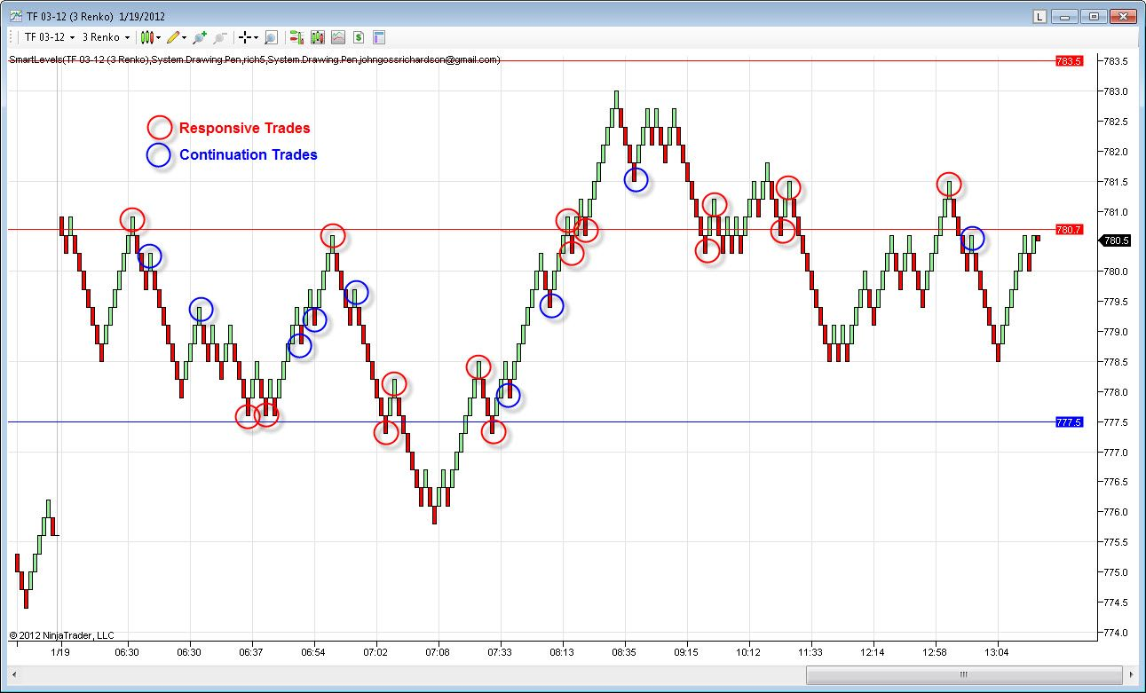 Russell 2000 Market Profile 1 19 2012 Chart Day Trading Diagram