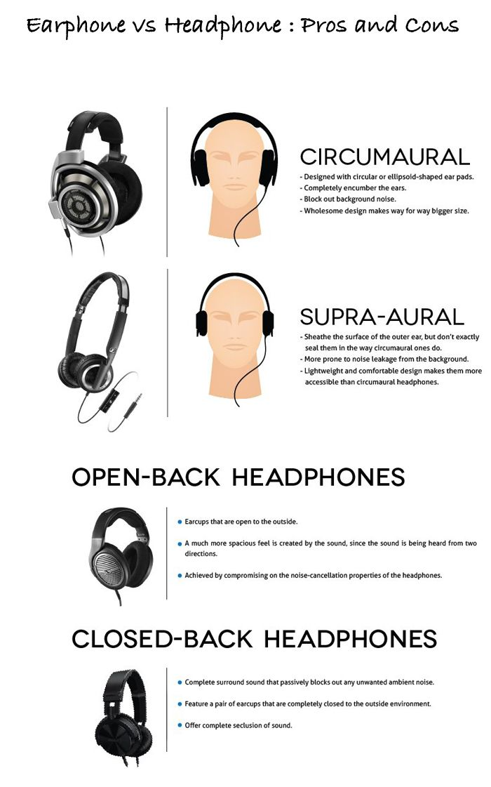 Earphone vs Headphone : Pros and Cons | Technology | Circumaural