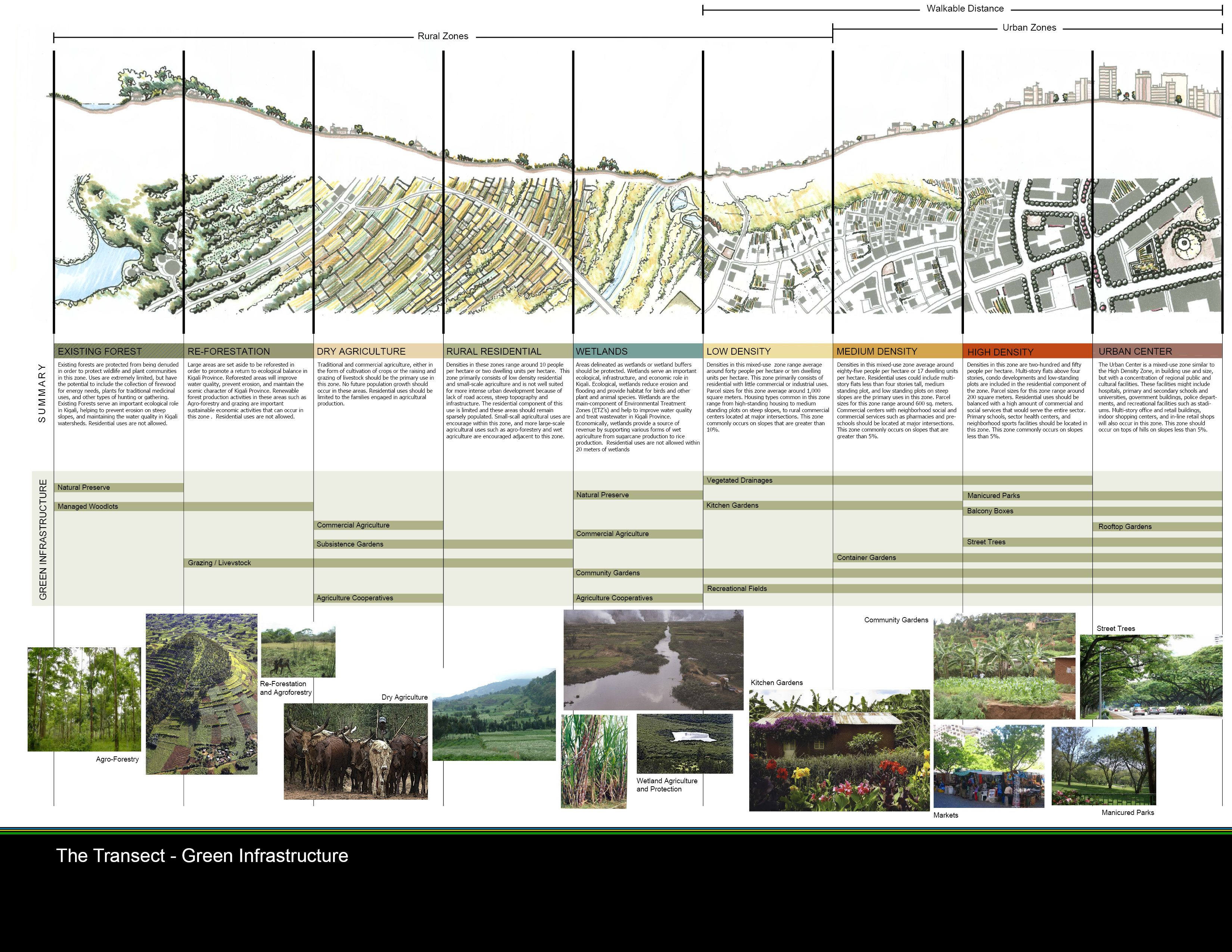 Kigali Conceptual Master Plan Kigali Rwanda Africa Aecom Design Planning Denver Usa Diseno Urbano Paisaje Urbano Arquitectura