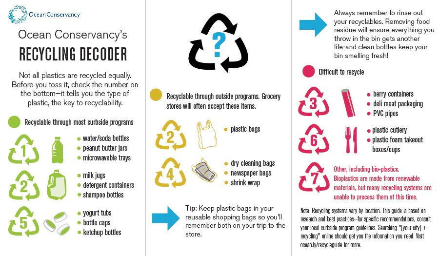 Here's a helpful guide on what can be recycled!