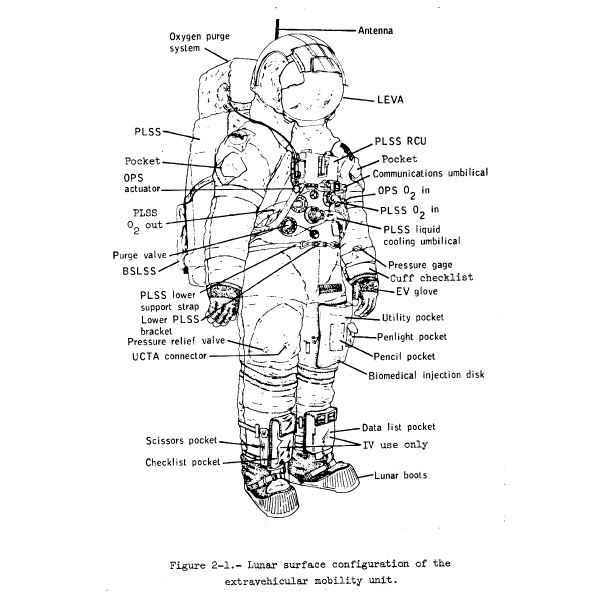 space suit parts including the protective gloves for the