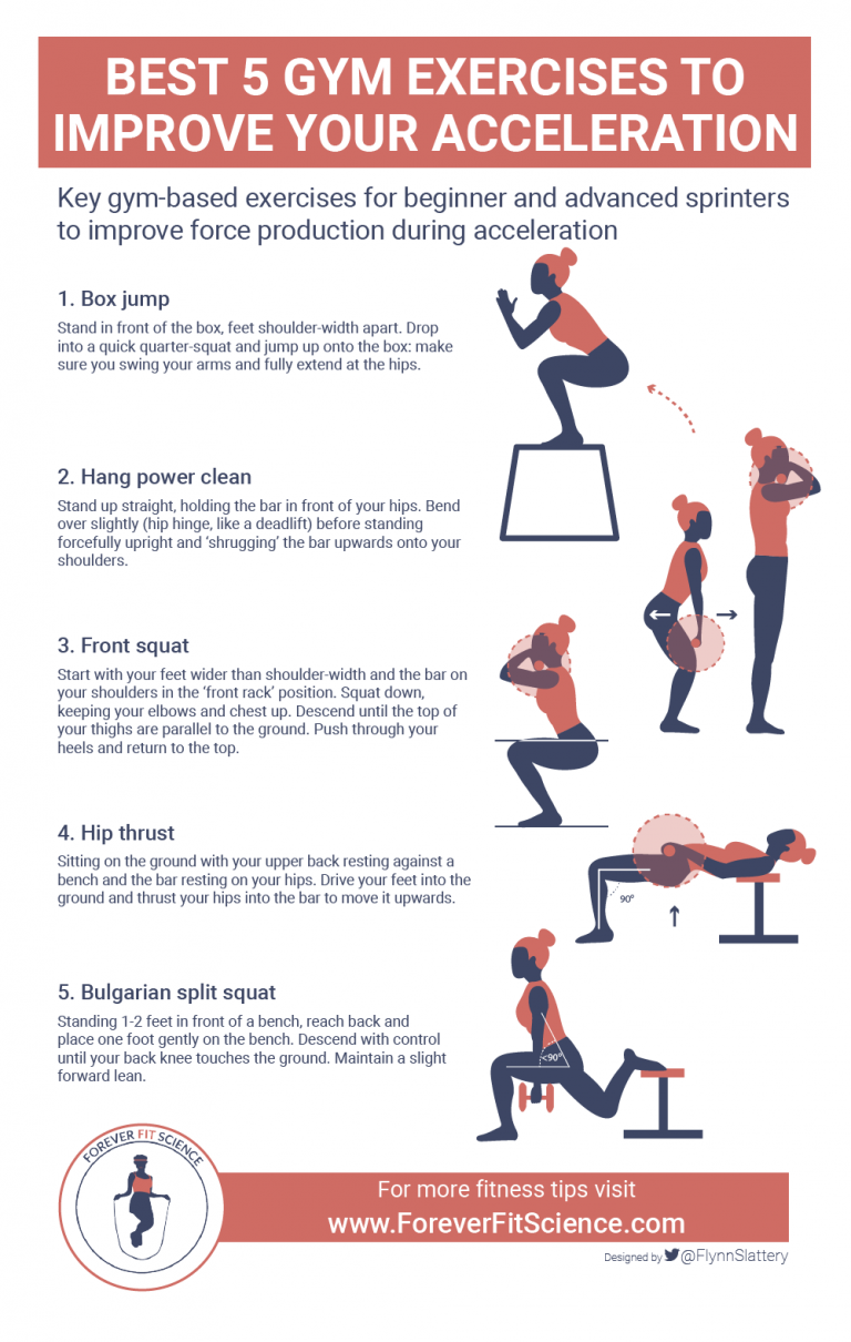 5 Best Gym Exercises To Improve Acceleration Foreverfitscience Agilityworkouts 5 Best Gym Exercises To Impr Plyometric Workout Gym Workouts Agility Workouts