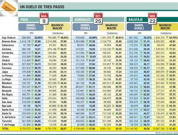 Los datos del ballottage en Ámbito
